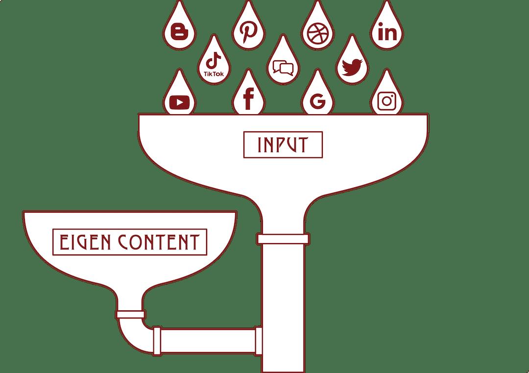 Content Filteren