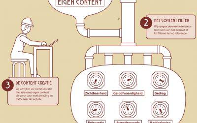 Content Marketing starten via de Online Content Machine?
